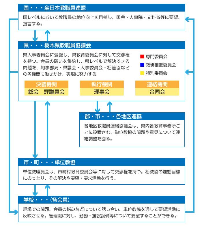 栃教協の活動を支える組織 図